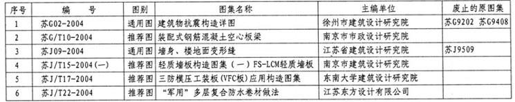 江苏省标准设计图集名称及编号